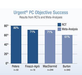 Urgent PC Objective Success Graph
